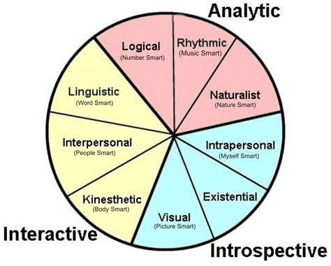 Test Intelligenze by Intelligences