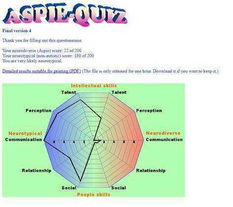 aspie test the aspie quiz nebulous