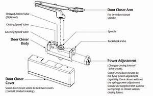 Mechanical Door Closers By Door Closers Usa