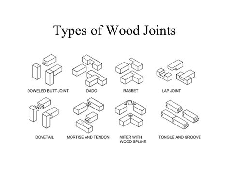 types  wood joints maison  deco factory