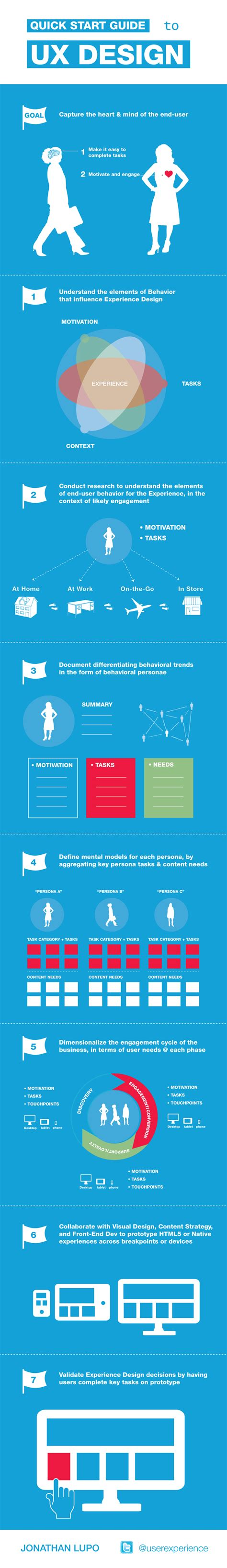 Guide To User Experience (ux) Design Brandongaillecom