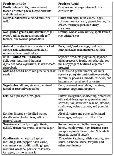 elimination diets  work