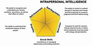 Intrapersonal I... Interpersonal Intelligence Quotes