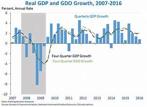 Second Estimate Of Gross Domestic Product For The First