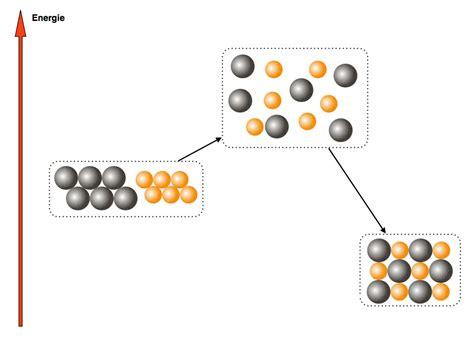 chemie klasse  chemische grundgesetze