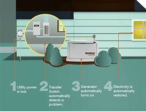 Home Generators  U2013 G  U0026 S Gas Service Inc