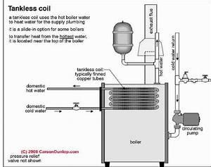 Locating Leak In Boiler