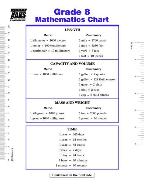 grade staar math formula chart math measurement pinterest math formula chart formula