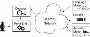 Automatic Speech Recognition Data Flow