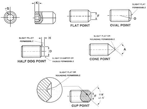 Socket Set Screws-dimensions & Technical Info