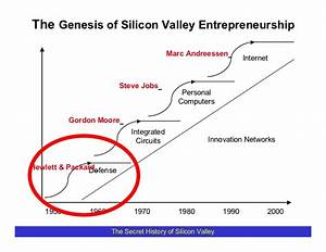 The Genesis of Silicon Valley
