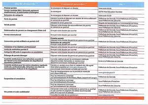 Nouveau Permis De Conduire Visite Médicale : nouveau permis de conduire s curis commune de saint est phe ~ Medecine-chirurgie-esthetiques.com Avis de Voitures