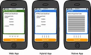 Native Vs Hybrid Mobile Apps Which Is Good For Your