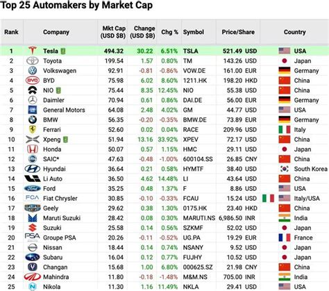 This makes ferrari the world's 355th most valuable company by market cap according to our data. Global Automotive Market Capitalization Ranking: NIO ...