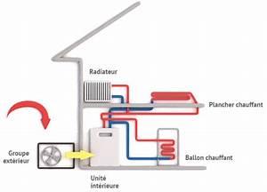 Prix Pompe à Chaleur Air Eau : pompe a chaleur air eau prix ~ Premium-room.com Idées de Décoration