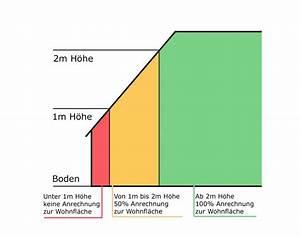 Wohnfläche Berechnen Formel : wohnfl che richtig berechnen rogers immobilien ~ Eleganceandgraceweddings.com Haus und Dekorationen