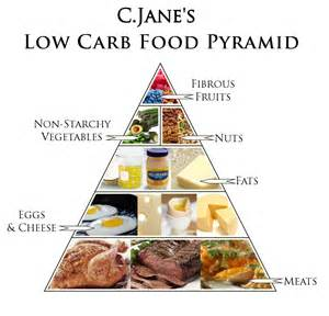 Paleo diät ernährungsplan