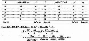 Karl Pearson Coefficient Of Correlation Sample