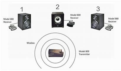 Speakers Wireless Wired Audio Setup Wifi Wire