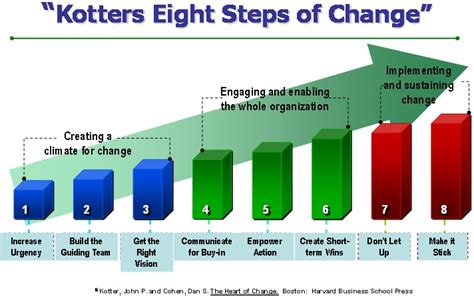 Kotter Model by Leading Change 187 Kotter S Change Model