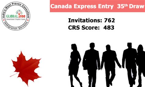 resume for canada express entry globaltree immigration news visa updates