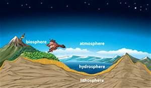 Atmosphere  Biosphere  Hydrosphere  Lithosphere  Stock