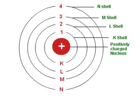 Why is the maximum number of electrons in a shell fixed by