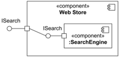 uml connector specifies links
