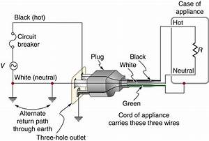 Electrical Safety  Systems And Devices