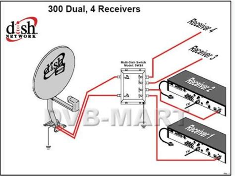 Satellite Splitters Switches Multiswitch