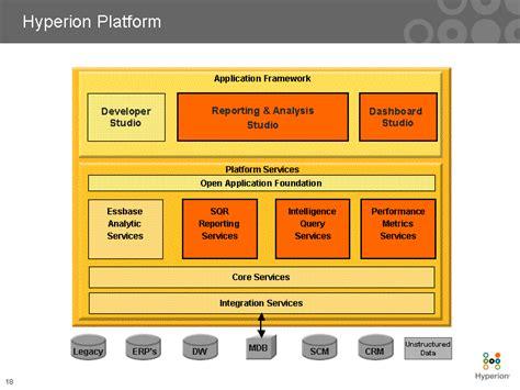 open application foundation platform services integration