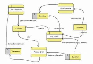 Business Process Mapping Definition  Steps And Tips