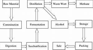 Flow Diagram Of Principle Procedures For Alcohol