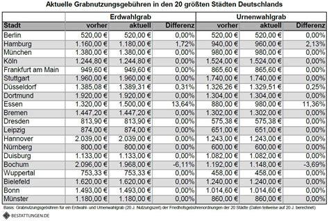 was kostet eine beerdigung auf der grünen wiese der teure tod grabnutzungsgeb 252 hren steigen um bis zu 374 prozent