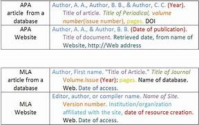 Apa Format Citation Obfuscata Gallery For Website Bibliography With No Author Apa Website Citation In Text Citing From An Online Database Citing A Website In The Body Of A Paper Apa
