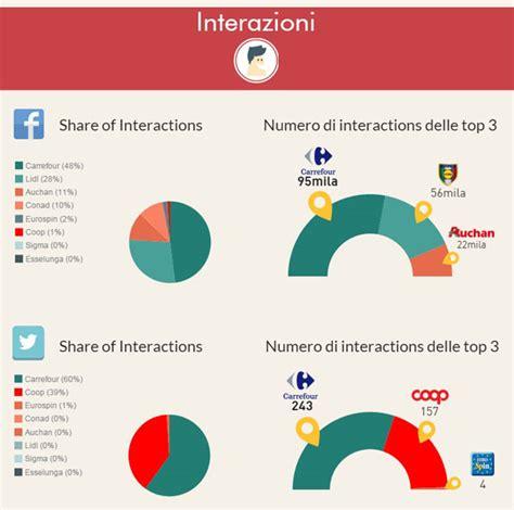 si鑒e social carrefour social media e retail qualcosa si muove infografica italiafruit