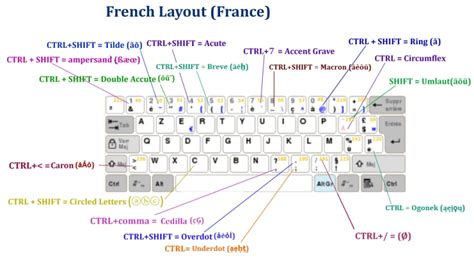 Explaining Keyboard Layout Proposals. Fn Hotkeys Updated