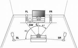 Lautsprecherinstallation Avr