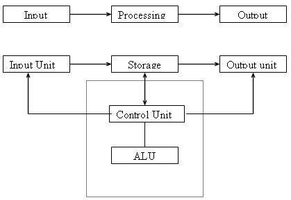 computer hardware block digram  computer  input
