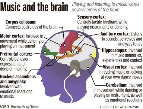 Music, The Brain, And Folk