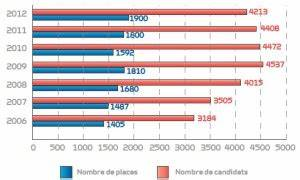 Concours Passerelle 1 : admission parall concours passerelle esc 1 ~ Medecine-chirurgie-esthetiques.com Avis de Voitures