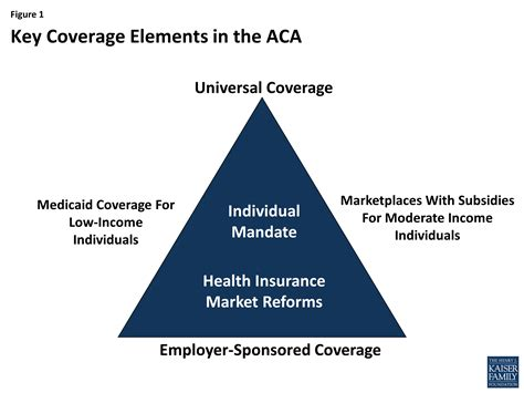 Choose a health insurance plan that works for you. The Coverage Provisions in the Affordable Care Act: An Update   KFF