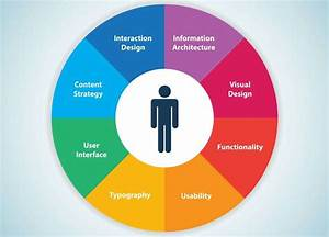 User Experience  Ux   The Fast Five