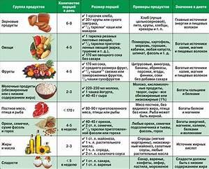 Витамины при гипертонии отзывы