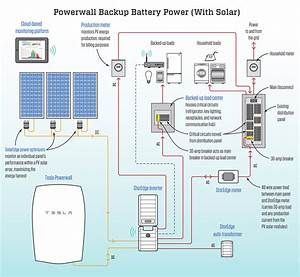 Tesla Powerwall  Not Just For Solar
