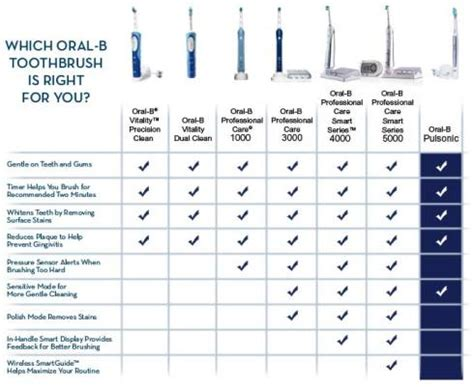 Amazon.com: Oral-B Smartseries 5000 Professional Care