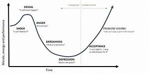Do You Really Know The Change Curve