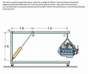 Solved  The Hoist Is Used To Support The Engine  Which Has