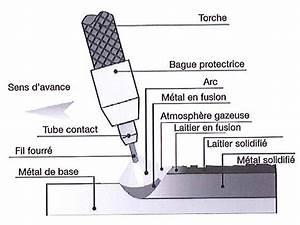 Fil Fourré Sans Gaz : proc d s de soudage sur le site weld 39 x ~ Dailycaller-alerts.com Idées de Décoration