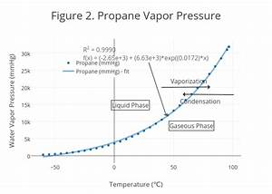 Figure 2  Propane Vapor Pressure